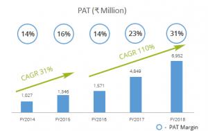 Natco PAT 2014 to 2018
