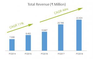 Natco Revenue 2014 to 2018