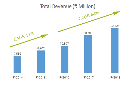 A graph to show revenue made this year